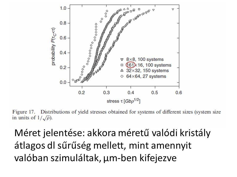 Méret jelentése: akkora méretű valódi kristály átlagos dl sűrűség mellett, mint amennyit valóban szimuláltak, μm-ben kifejezve