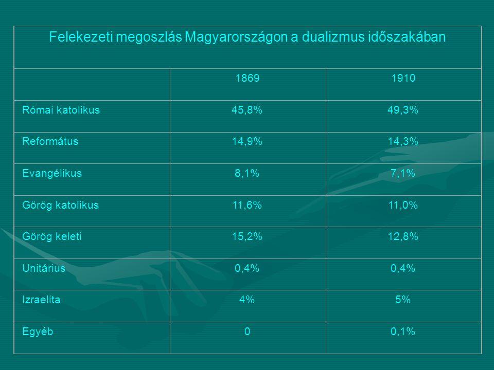 Felekezeti megoszlás Magyarországon a dualizmus időszakában 18691910 Római katolikus45,8%49,3% Református14,9%14,3% Evangélikus8,1%7,1% Görög katoliku