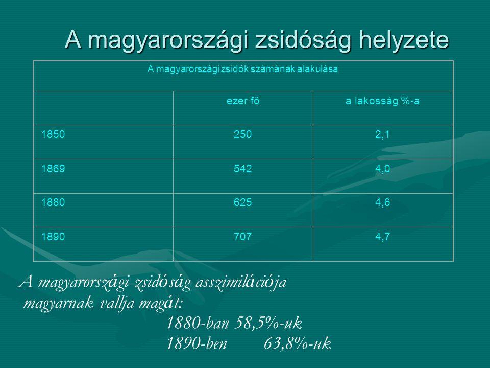 A magyarországi zsidóság helyzete A magyarorsz á gi zsid ó s á g asszimil á ci ó ja magyarnak vallja mag á t: 1880-ban 58,5%-uk 1890-ben 63,8%-uk A ma