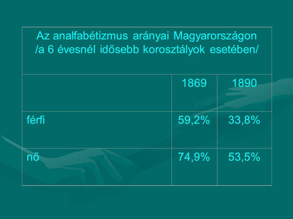 Az analfabétizmus arányai Magyarországon /a 6 évesnél idősebb korosztályok esetében/ 18691890 férfi59,2%33,8% nő74,9%53,5%