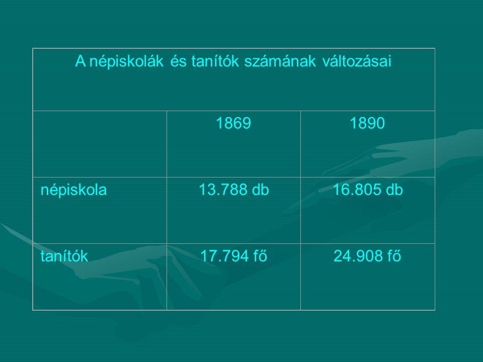 A népiskolák és tanítók számának változásai 18691890 népiskola13.788 db16.805 db tanítók17.794 fő24.908 fő