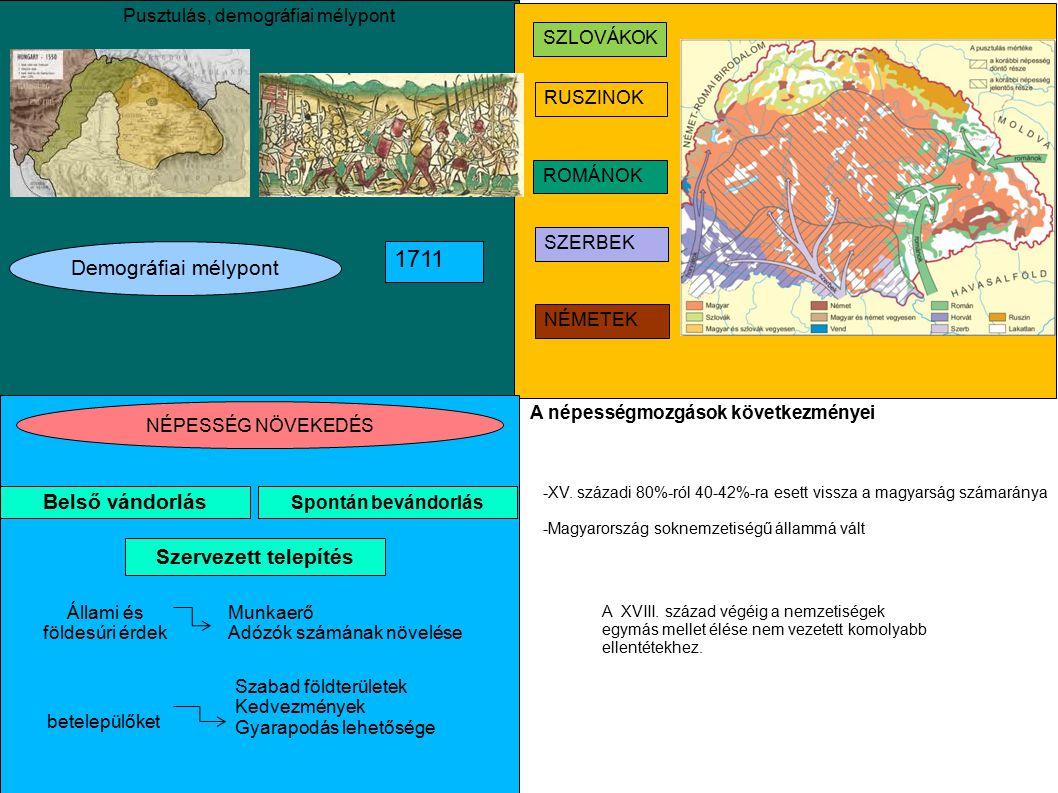 Pusztulás, demográfiai mélypont Demográfiai mélypont 1711 NÉPESSÉG NÖVEKEDÉS Belső vándorlás Spontán bevándorlás Szervezett telepítés Állami és földes