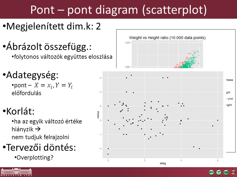 Pont – pont diagram (scatterplot)