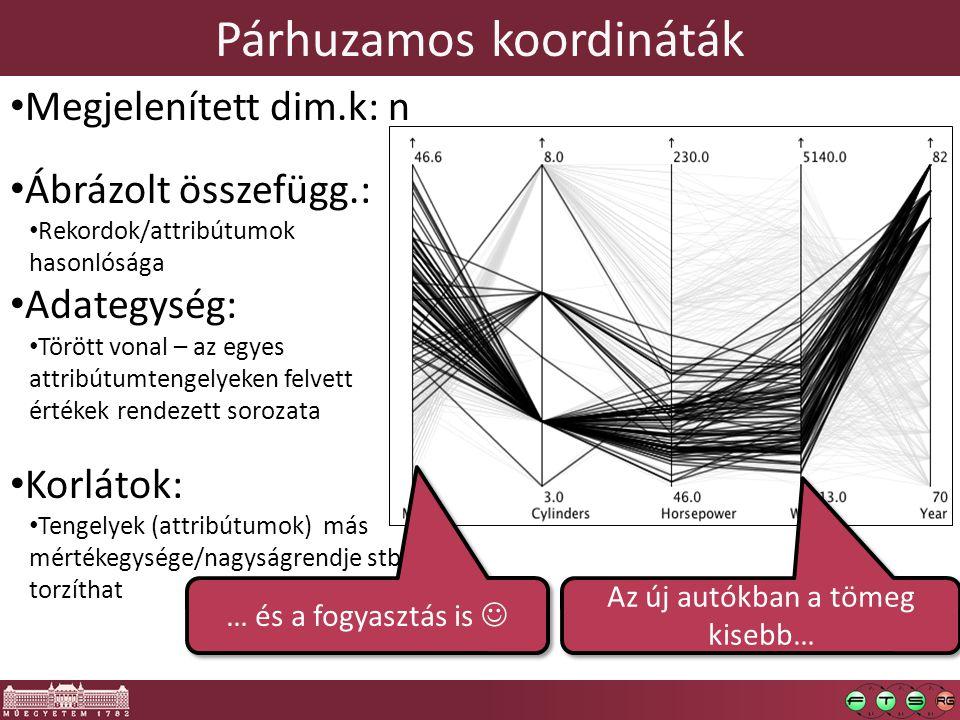 Párhuzamos koordináták Megjelenített dim.k: n Ábrázolt összefügg.: Rekordok/attribútumok hasonlósága Adategység: Törött vonal – az egyes attribútumtengelyeken felvett értékek rendezett sorozata Korlátok: Tengelyek (attribútumok) más mértékegysége/nagyságrendje stb.