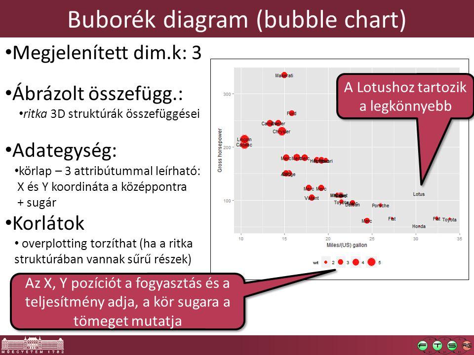 Buborék diagram (bubble chart) Megjelenített dim.k: 3 Ábrázolt összefügg.: ritka 3D struktúrák összefüggései Adategység: körlap – 3 attribútummal leírható: X és Y koordináta a középpontra + sugár Korlátok overplotting torzíthat (ha a ritka struktúrában vannak sűrű részek) Az X, Y pozíciót a fogyasztás és a teljesítmény adja, a kör sugara a tömeget mutatja A Lotushoz tartozik a legkönnyebb