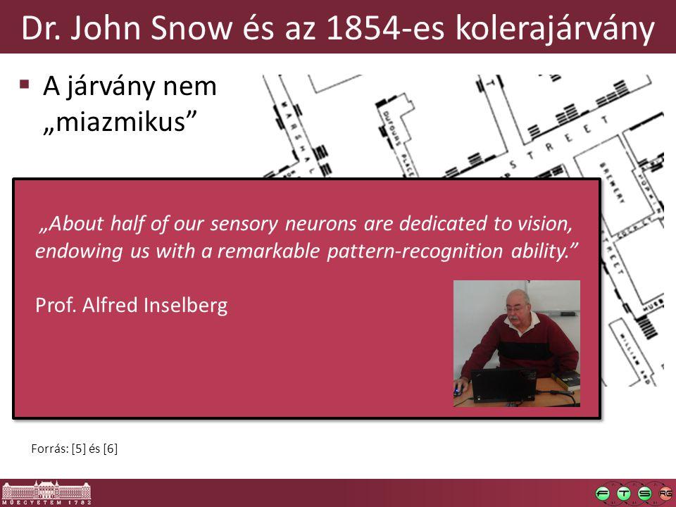 """Dr. John Snow és az 1854-es kolerajárvány  A járvány nem """"miazmikus""""  A kútnyél-mítosz kérdéses Forrás: [5] és [6] """"About half of our sensory neuron"""