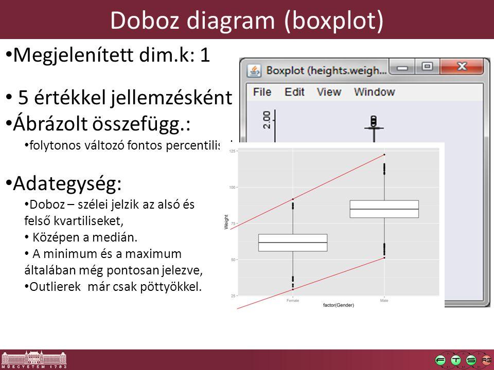 Doboz diagram (boxplot) Megjelenített dim.k: 1 5 értékkel jellemzésként Ábrázolt összefügg.: folytonos változó fontos percentilisei Adategység: Doboz – szélei jelzik az alsó és felső kvartiliseket, Középen a medián.