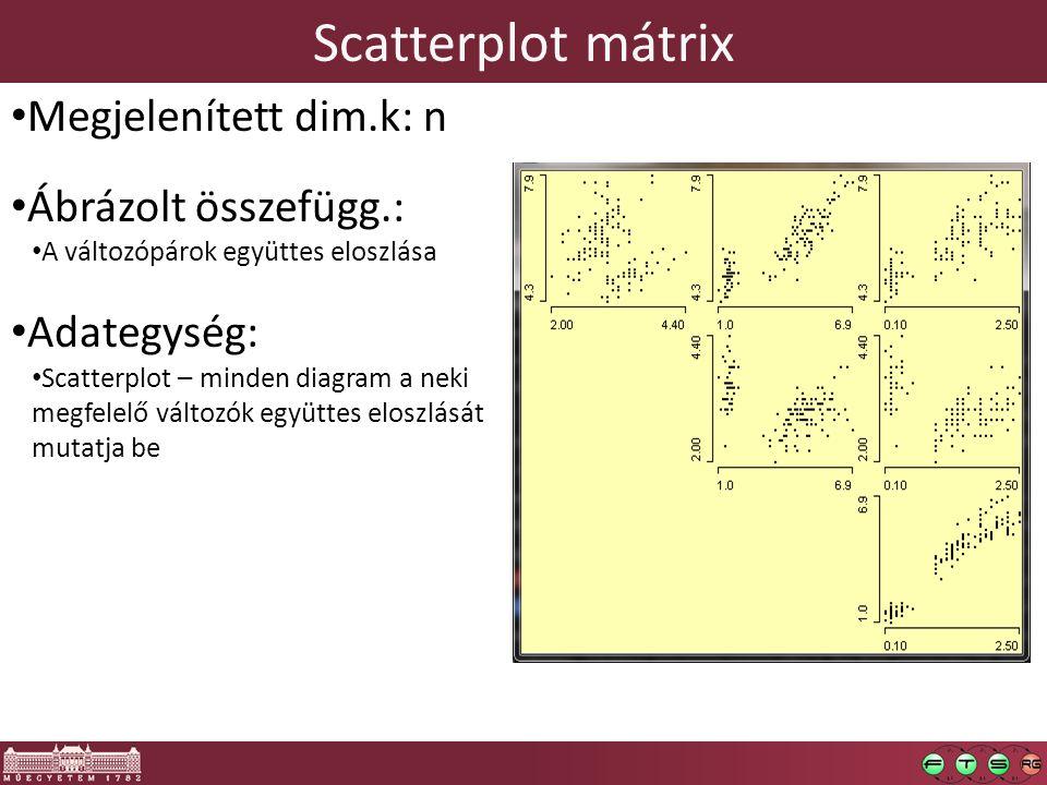 Scatterplot mátrix Megjelenített dim.k: n Ábrázolt összefügg.: A változópárok együttes eloszlása Adategység: Scatterplot – minden diagram a neki megfelelő változók együttes eloszlását mutatja be