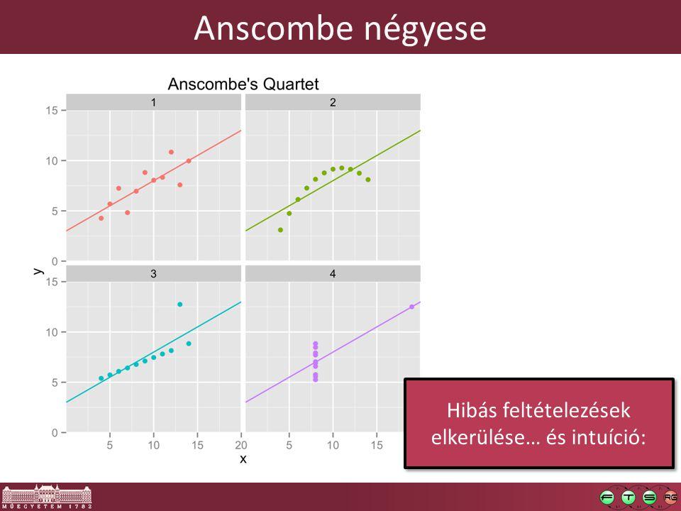 Anscombe négyese Hibás feltételezések elkerülése… és intuíció: