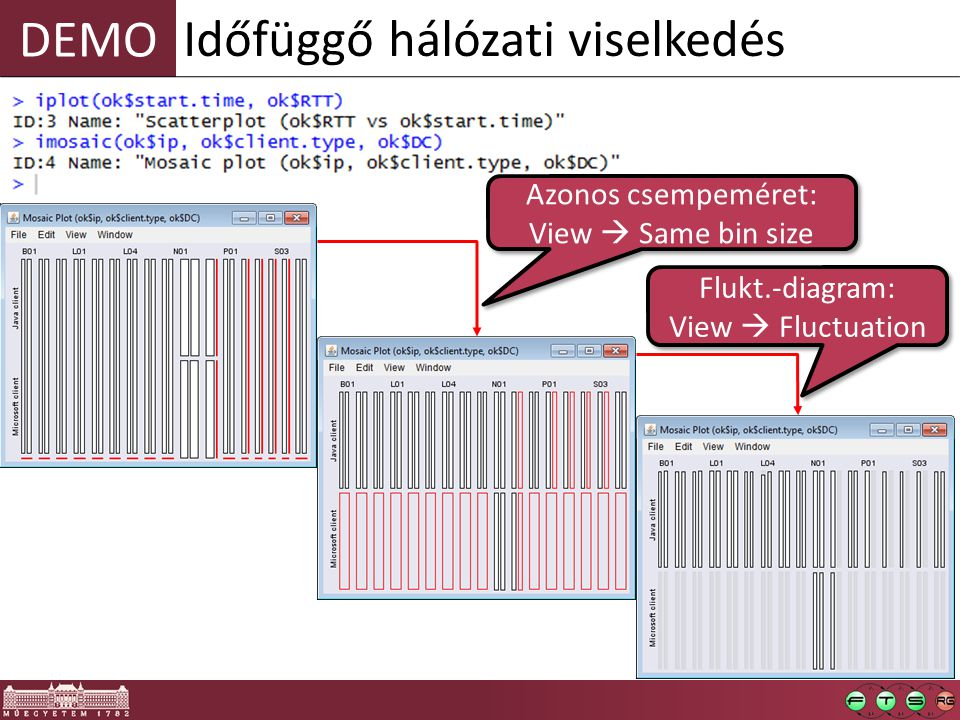 DEMO Időfüggő hálózati viselkedés Azonos csempeméret: View  Same bin size Azonos csempeméret: View  Same bin size Flukt.-diagram: View  Fluctuation