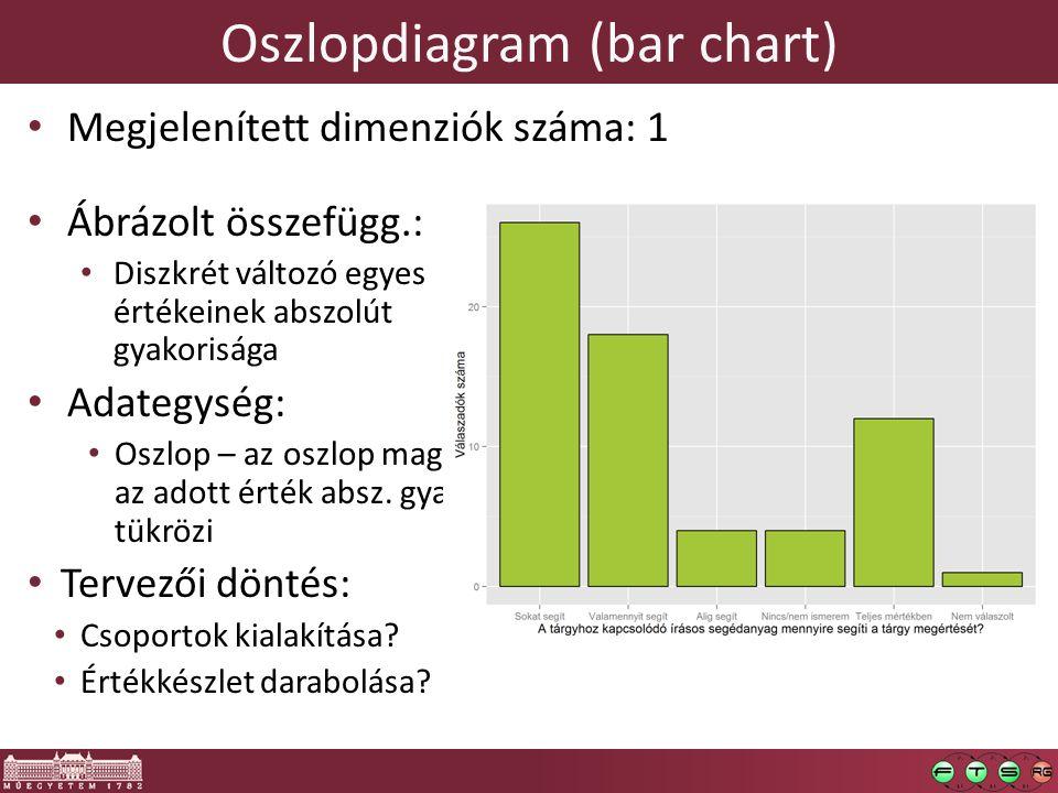 Oszlopdiagram (bar chart) Megjelenített dimenziók száma: 1 Ábrázolt összefügg.: Diszkrét változó egyes értékeinek abszolút gyakorisága Adategység: Oszlop – az oszlop magassága az adott érték absz.
