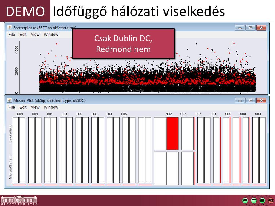 DEMO Időfüggő hálózati viselkedés Csak Dublin DC, Redmond nem Csak Dublin DC, Redmond nem
