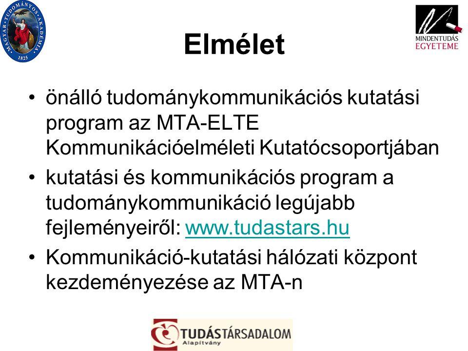 Elmélet önálló tudománykommunikációs kutatási program az MTA-ELTE Kommunikációelméleti Kutatócsoportjában kutatási és kommunikációs program a tudomány