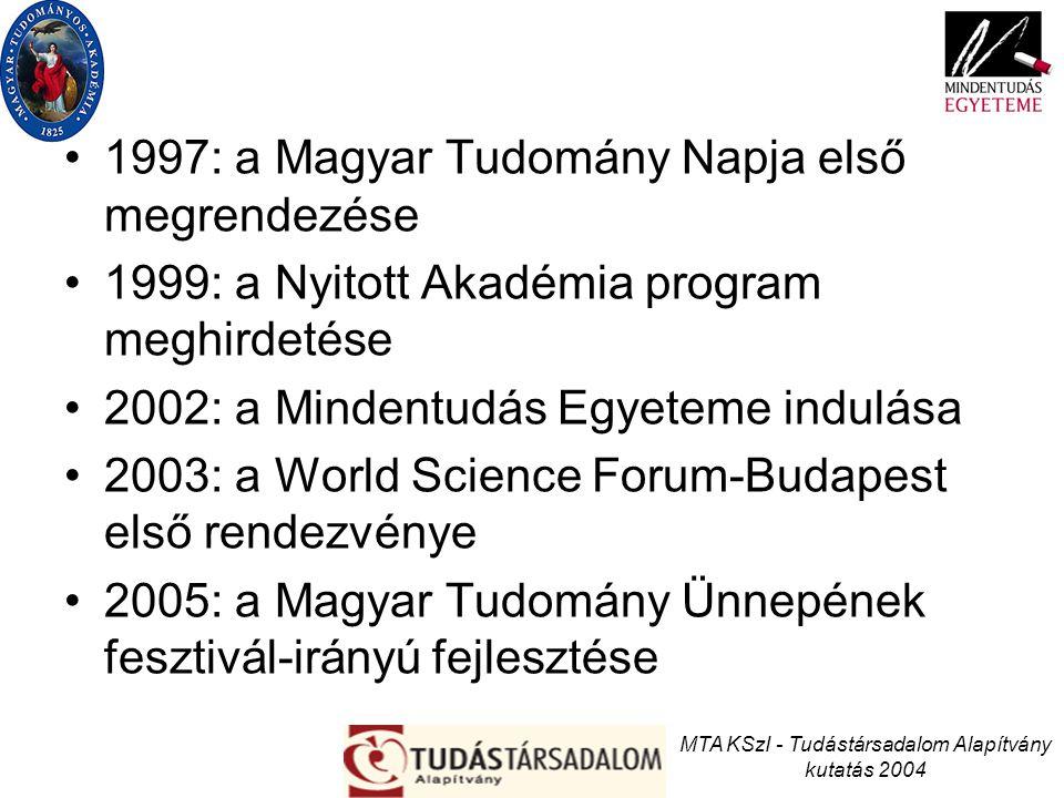 1997: a Magyar Tudomány Napja első megrendezése 1999: a Nyitott Akadémia program meghirdetése 2002: a Mindentudás Egyeteme indulása 2003: a World Scie