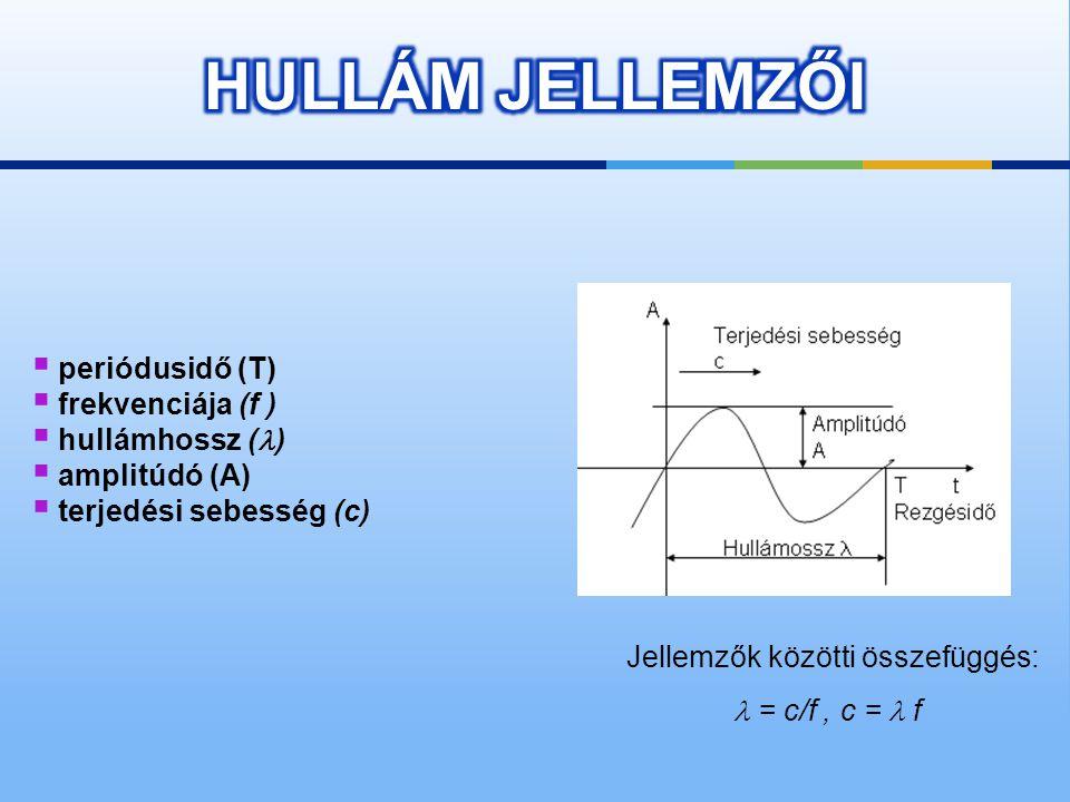 egyszerű harmonikus rezgés (tiszta hang): a rezgő részecskék egyensúlyi helyzetből való kitérése az idő függvényében szinuszosan változik több hullám