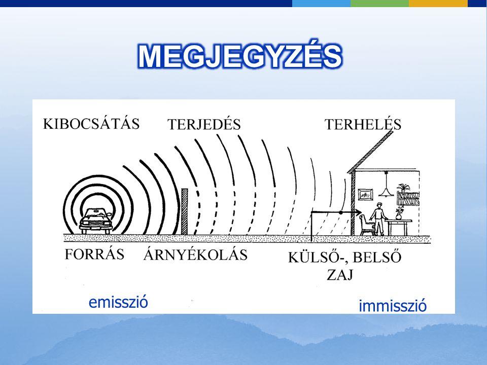 Mekkora a hallásküszöbhöz I 0 = 10 -12 W/m 2 – hez tartozó hangnyomás? (p 0 ) Levegő esetén:  0 = 1,2 kg/m 3 c = 340 m/s