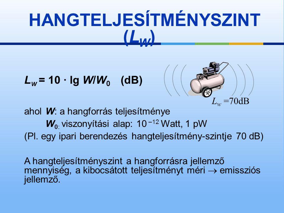 MEGJEGYZÉS A hangintenzitásszint és a hangnyomásszint a hangtér egy adott pontjában mérhető mennyiségek, a zaj által okozott terhelést mérik, immisszi