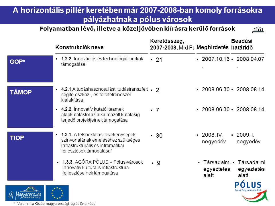 A horizontális pillér keretében már 2007-2008-ban komoly forrásokra pályázhatnak a pólus városok Folyamatban lévő, illetve a közeljövőben kiírásra kerülő források *Valamint a Közép-magyarországi régiós tükörképe GOP* TÁMOP TIOP Konstrukciók neve ▪1.2.2.