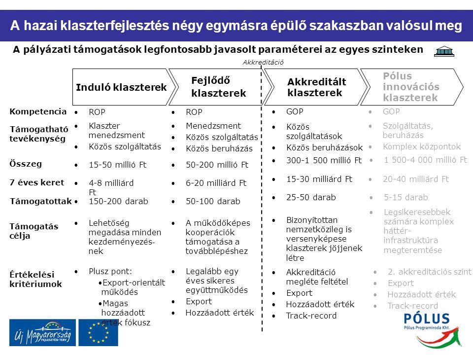 A hazai klaszterfejlesztés négy egymásra épülő szakaszban valósul meg A pályázati támogatások legfontosabb javasolt paraméterei az egyes szinteken Klaszter menedzsment Közös szolgáltatás 15-50 millió Ft Plusz pont: Export-orientált működés Magas hozzáadott érték fókusz Induló klaszterek Fejlődő klaszterek Akkreditált klaszterek Menedzsment Közös szolgáltatás Közös beruházás Közös szolgáltatások Közös beruházások 50-200 millió Ft 300-1 500 millió Ft Legalább egy éves sikeres együttműködés Export Hozzáadott érték Akkreditáció megléte feltétel Export Hozzáadott érték Track-record Pólus innovációs klaszterek Támogatható tevékenység Összeg Értékelési kritériumok Akkreditáció Lehetőség megadása minden kezdeményezés - nek A működőképes kooperációk támogatása a továbblépéshez Bizonyítottan nemzetközileg is versenyképese klaszterek jöjjenek létre Támogatás célja 4-8 milliárd Ft 6-20 milliárd Ft 15-30 milliárd Ft 7 éves keret 150-200 darab50-100 darab 25-50 darab Támogatottak ROP GOP Szolgáltatás, beruházás Komplex központok 1 500-4 000 millió Ft 2.