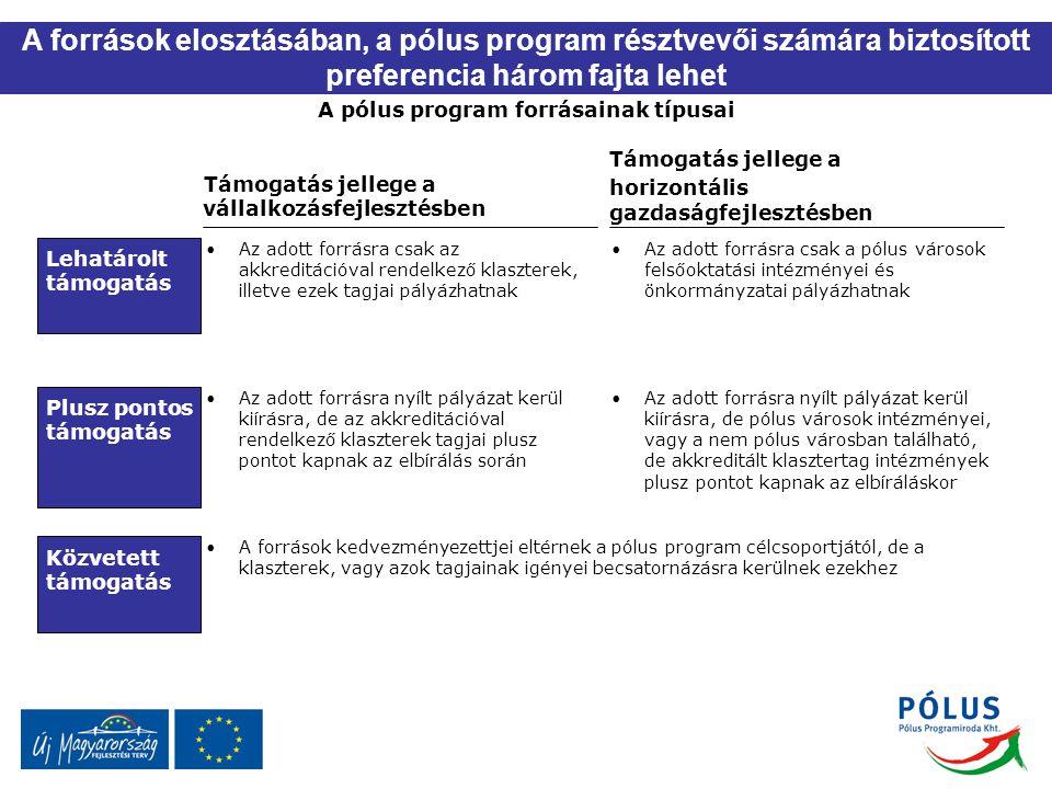 Támogatás jellege a vállalkozásfejlesztésben Támogatás jellege a horizontális gazdaságfejlesztésben Lehatárolt támogatás Plusz pontos támogatás Közvet