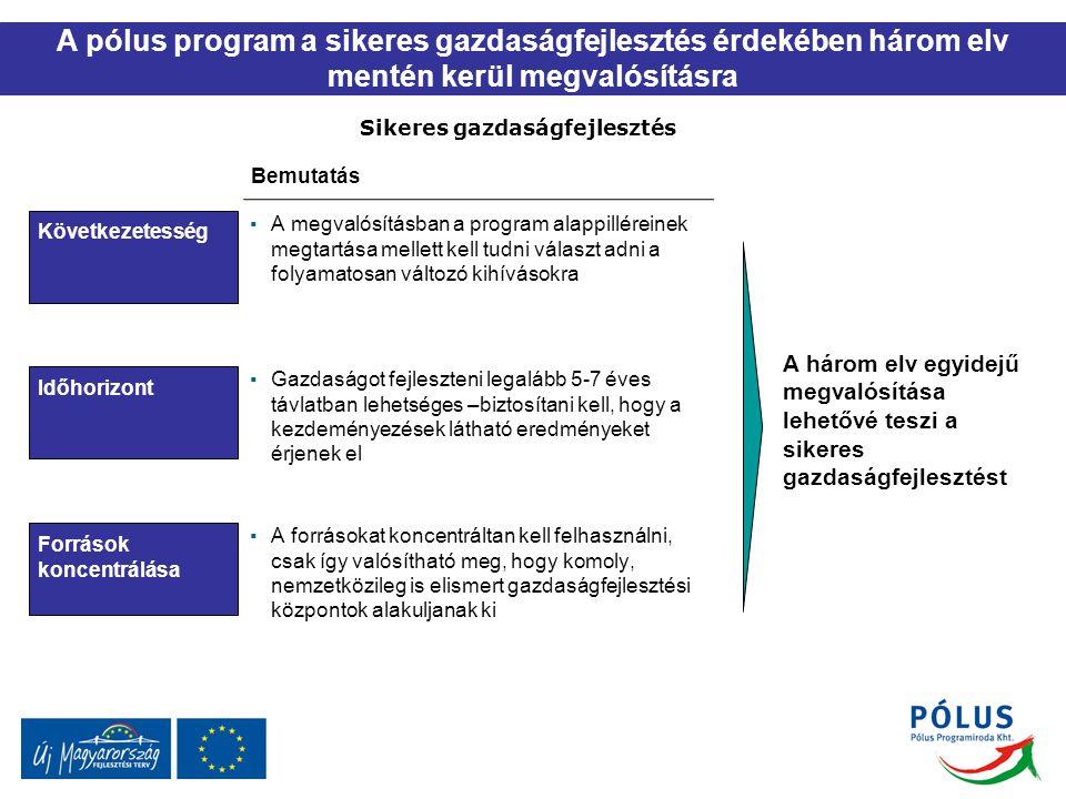 A pólus program a sikeres gazdaságfejlesztés érdekében három elv mentén kerül megvalósításra Sikeres gazdaságfejlesztés Következetesség Időhorizont Források koncentrálása Bemutatás A három elv egyidejű megvalósítása lehetővé teszi a sikeres gazdaságfejlesztést ▪A megvalósításban a program alappilléreinek megtartása mellett kell tudni választ adni a folyamatosan változó kihívásokra ▪Gazdaságot fejleszteni legalább 5-7 éves távlatban lehetséges –biztosítani kell, hogy a kezdeményezések látható eredményeket érjenek el ▪A forrásokat koncentráltan kell felhasználni, csak így valósítható meg, hogy komoly, nemzetközileg is elismert gazdaságfejlesztési központok alakuljanak ki