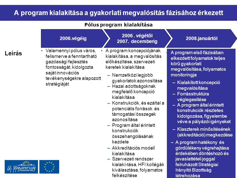 A pólus program szervezete egy többlépcsős hierarchiában megvalósuló, sokszereplős rendszer,… Pólus program végrehajtási rendszer 1 Stratégiai irányítás Koordináció Végrehajtás Fejlesztéspolitikáért felelős miniszter Stratégiai Irányító Bizottság (SIB) Minisztériumok 1 2 2 Magyarázat –A SIB feletti szakmai irányítást a miniszter gyakorolja –A SIB tagjai: NFÜ, a Pólus Program Iroda, valamint az érintett szakminisztériumok és IH-k által delegál tagok 3 5 –A Pólus Program Iroda és az NFÜ közötti viszonyt a KOR IH-val kötött VOP szerződés szabályozza 6 –A Hálózatfejlesztési Iroda (HFI) hálózat szakmai irányítása a Pólus Program Iroda feladata –A Pólus Program Iroda (PPI) Kft.