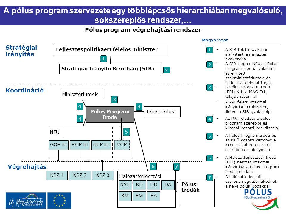 A pólus program szervezete egy többlépcsős hierarchiában megvalósuló, sokszereplős rendszer,… Pólus program végrehajtási rendszer 1 Stratégiai irányít
