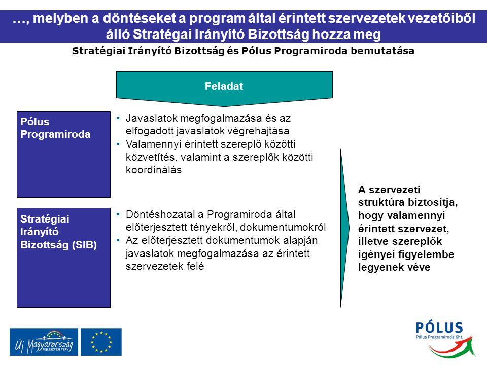 …, melyben a döntéseket a program által érintett szervezetek vezetőiből álló Stratégai Irányító Bizottság hozza meg Stratégiai Irányító Bizottság és Pólus Programiroda bemutatása Pólus Programiroda Stratégiai Irányító Bizottság (SIB) Feladat ▪Javaslatok megfogalmazása és az elfogadott javaslatok végrehajtása ▪Valamennyi érintett szereplő közötti közvetítés, valamint a szereplők közötti koordinálás ▪Döntéshozatal a Programiroda által előterjesztett tényekről, dokumentumokról ▪Az előterjesztett dokumentumok alapján javaslatok megfogalmazása az érintett szervezetek felé A szervezeti struktúra biztosítja, hogy valamennyi érintett szervezet, illetve szereplők igényei figyelembe legyenek véve