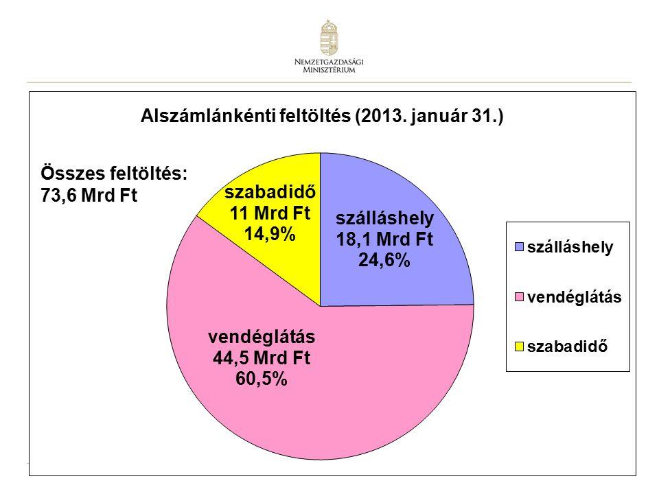 11 Összes feltöltés: 71,7 Mrd Ft Összes feltöltés: 73,6 Mrd Ft