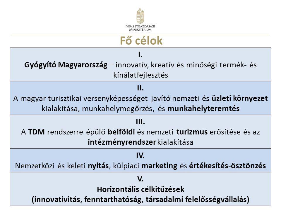 28 I. Gyógyító Magyarország – innovatív, kreatív és minőségi termék- és kínálatfejlesztés II.
