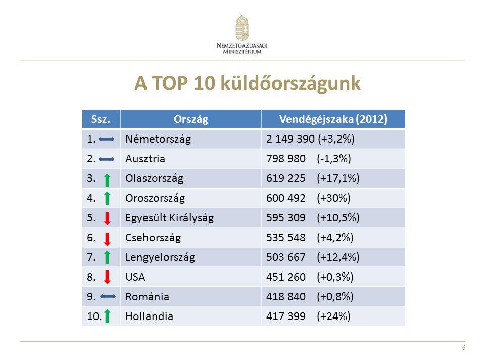 6 Ssz.OrszágVendégéjszaka (2012) 1.Németország2 149 390 (+3,2%) 2.Ausztria798 980 (-1,3%) 3.Olaszország619 225 (+17,1%) 4.Oroszország600 492 (+30%) 5.Egyesült Királyság595 309 (+10,5%) 6.Csehország535 548 (+4,2%) 7.Lengyelország503 667 (+12,4%) 8.USA451 260 (+0,3%) 9.Románia418 840 (+0,8%) 10.Hollandia417 399 (+24%) A TOP 10 küldőországunk