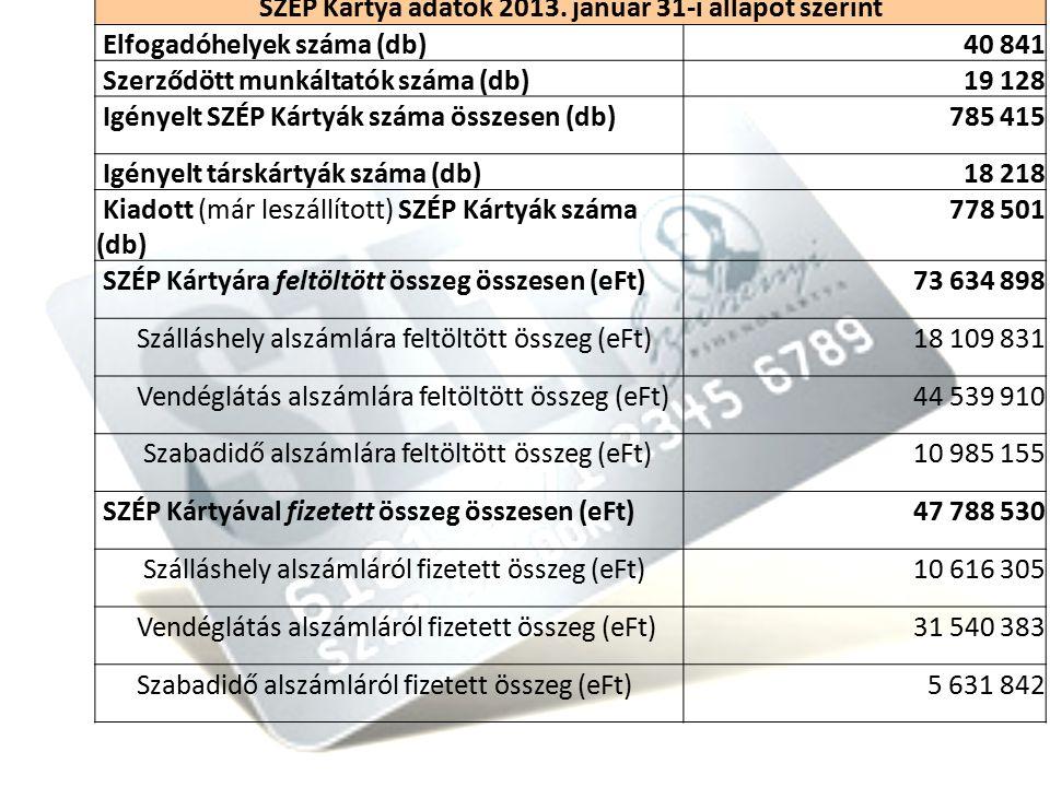 8 SZÉP Kártya adatok 2013.