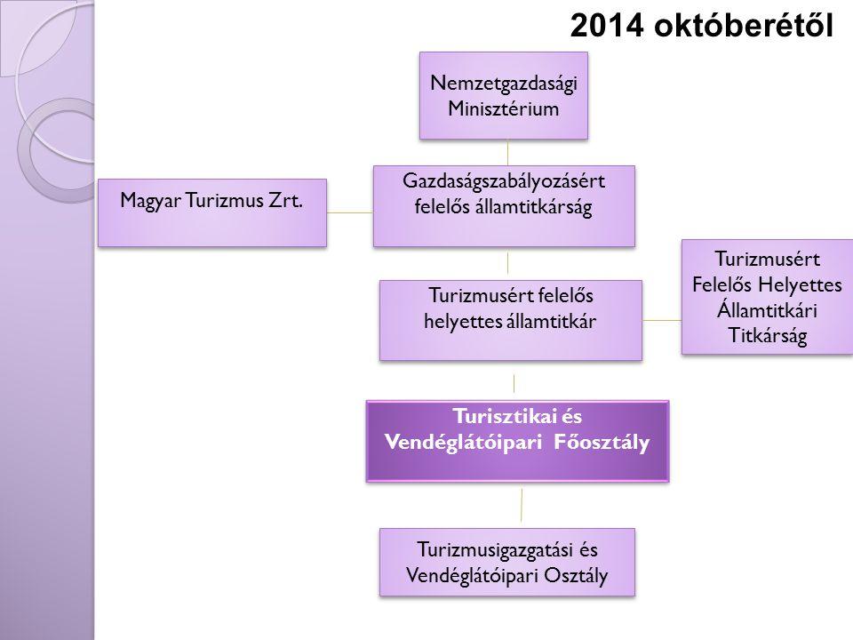 Nemzetgazdasági Minisztérium Gazdaságszabályozásért felelős államtitkárság Magyar Turizmus Zrt. Turizmusért felelős helyettes államtitkár Turisztikai