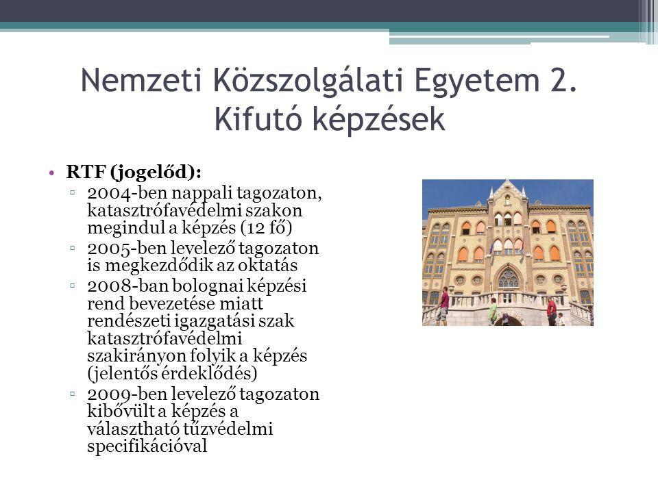Nemzeti Közszolgálati Egyetem 3.Kifutó képzések ZMNE (jogelőd): 1996.