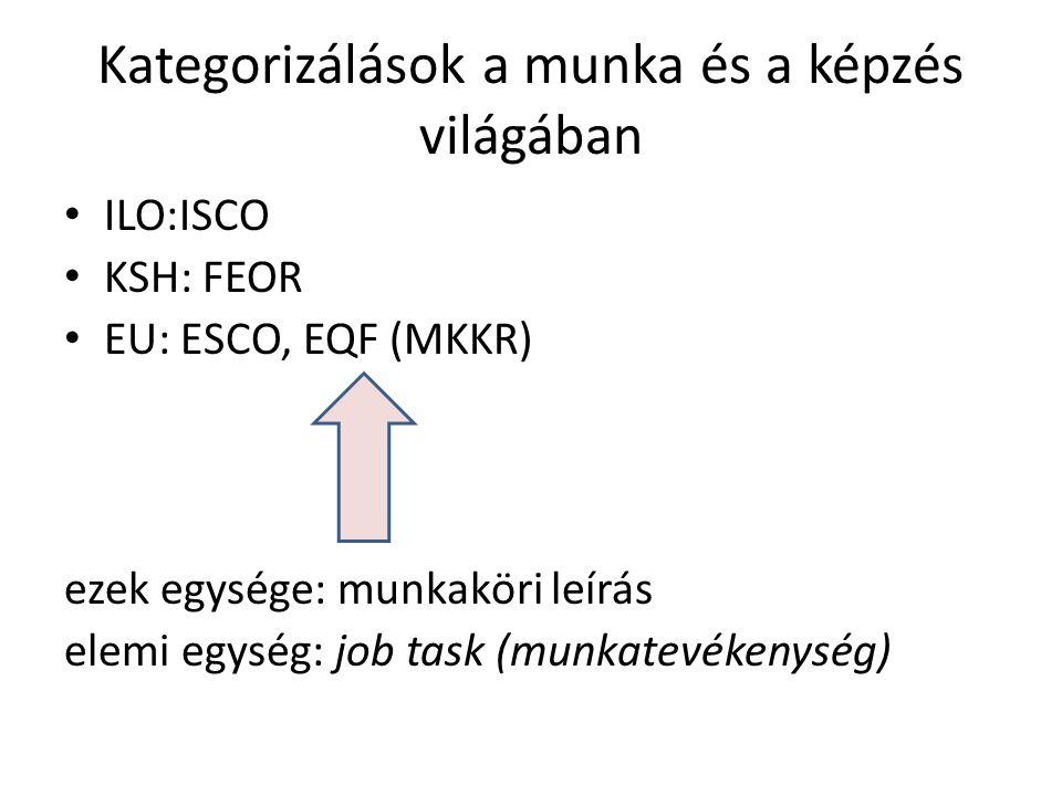 Kategorizálások a munka és a képzés világában ILO:ISCO KSH: FEOR EU: ESCO, EQF (MKKR) ezek egysége: munkaköri leírás elemi egység: job task (munkatevékenység)