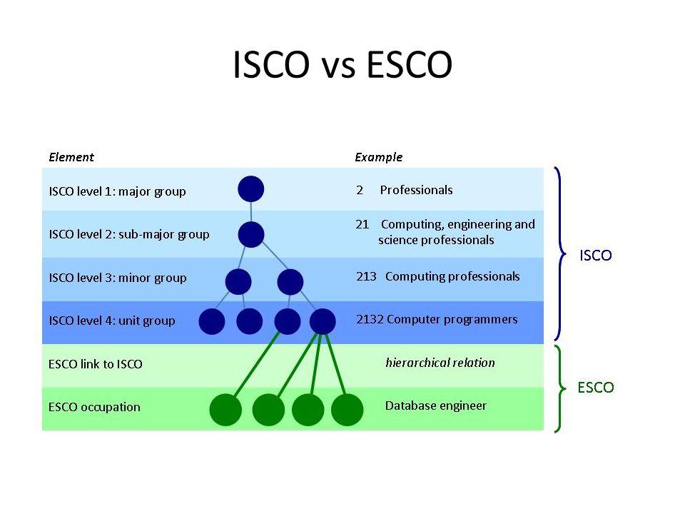 ISCO vs ESCO