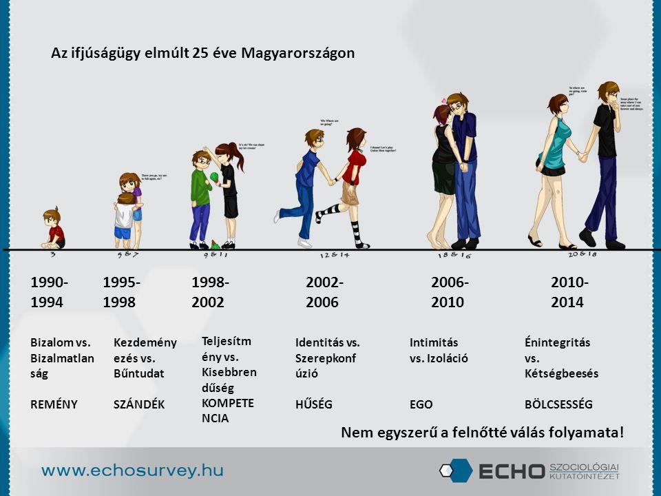Az ifjúságügy elmúlt 25 éve Magyarországon 1990- 1994 1995- 1998 1998- 2002 2002- 2006 2006- 2010 2010- 2014 Nem egyszerű a felnőtté válás folyamata!