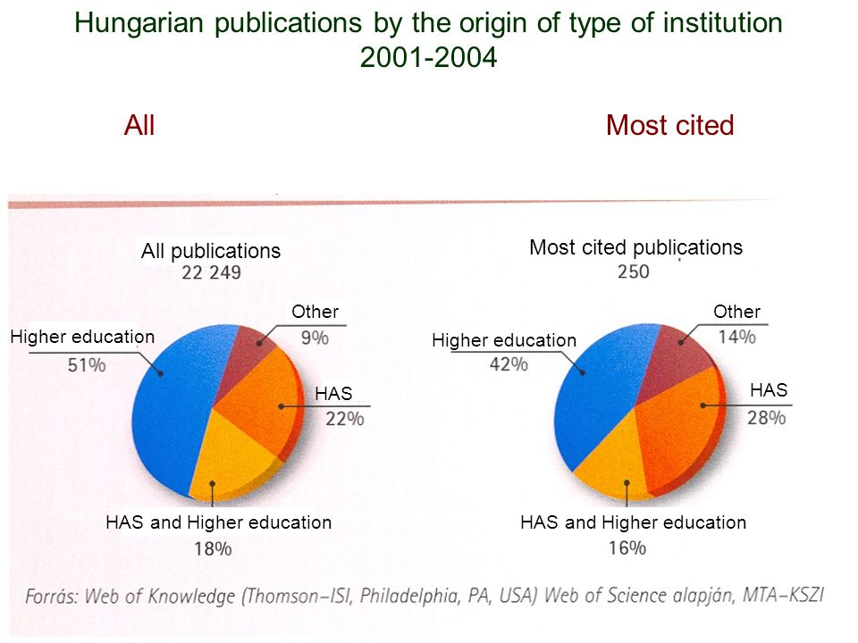 Hungarian publications by the origin of type of institution 2001-2004 All Most cited All publications Most cited publications Higher education Other HAS HAS and Higher education