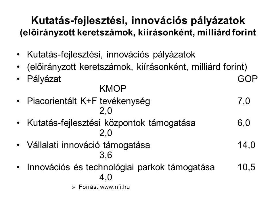 Kutatás-fejlesztési, innovációs pályázatok (előirányzott keretszámok, kiírásonként, milliárd forint Kutatás-fejlesztési, innovációs pályázatok (előirányzott keretszámok, kiírásonként, milliárd forint) PályázatGOP KMOP Piacorientált K+F tevékenység 7,0 2,0 Kutatás-fejlesztési központok támogatása6,0 2,0 Vállalati innováció támogatása14,0 3,6 Innovációs és technológiai parkok támogatása10,5 4,0 »Forrás: www.nfi.hu