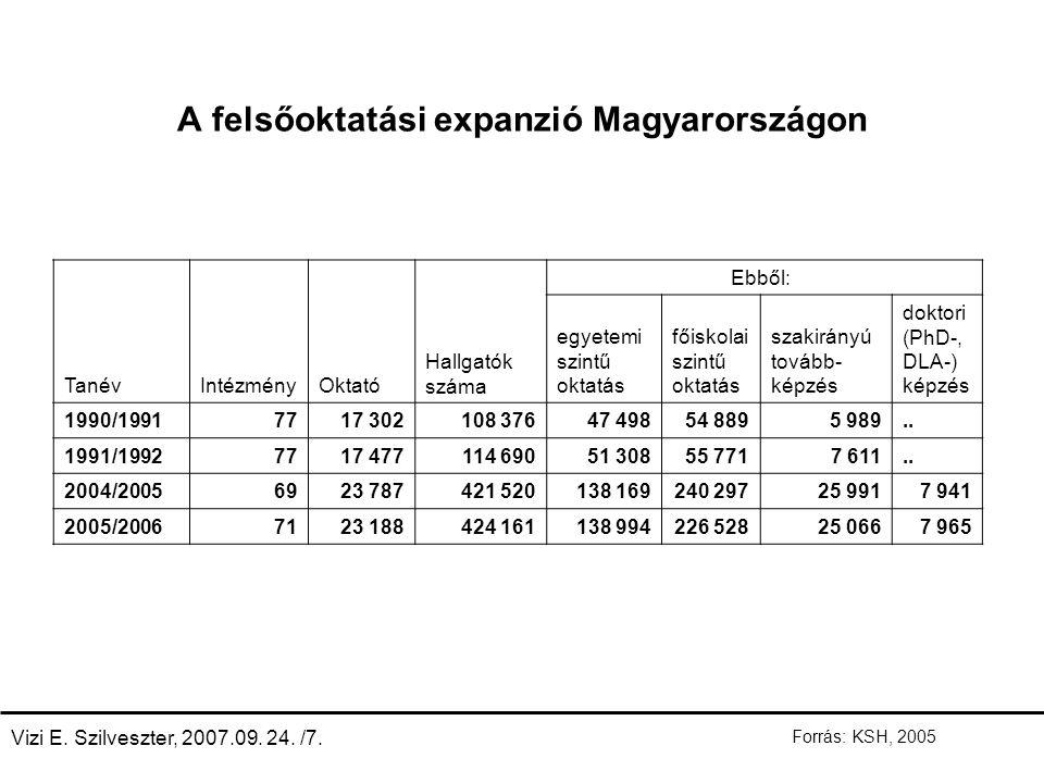 A felsőoktatási expanzió Magyarországon TanévIntézményOktató Hallgatók száma Ebből: egyetemi szintű oktatás főiskolai szintű oktatás szakirányú tovább- képzés doktori (PhD-, DLA-) képzés 1990/19917717 302108 37647 49854 8895 989..