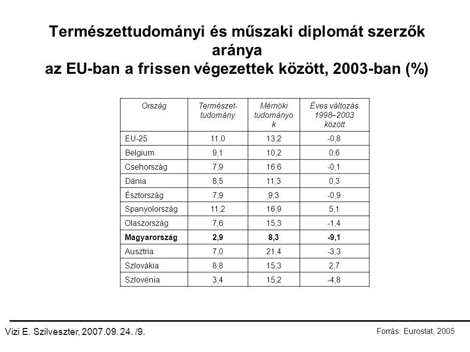 Természettudományi és műszaki diplomát szerzők aránya az EU-ban a frissen végezettek között, 2003-ban (%) OrszágTermészet- tudomány Mérnöki tudományo k Éves változás 1998–2003 között EU-2511,013,2-0,8 Belgium9,110,20,6 Csehország7,916,6-0,1 Dánia8,511,30,3 Észtország7,99,3-0,9 Spanyolország11,216,95,1 Olaszország7,615,3-1,4 Magyarország2,98,3-9,1 Ausztria7,021,4-3,3 Szlovákia8,815,32,7 Szlovénia3,415,2-4,8 Vizi E.