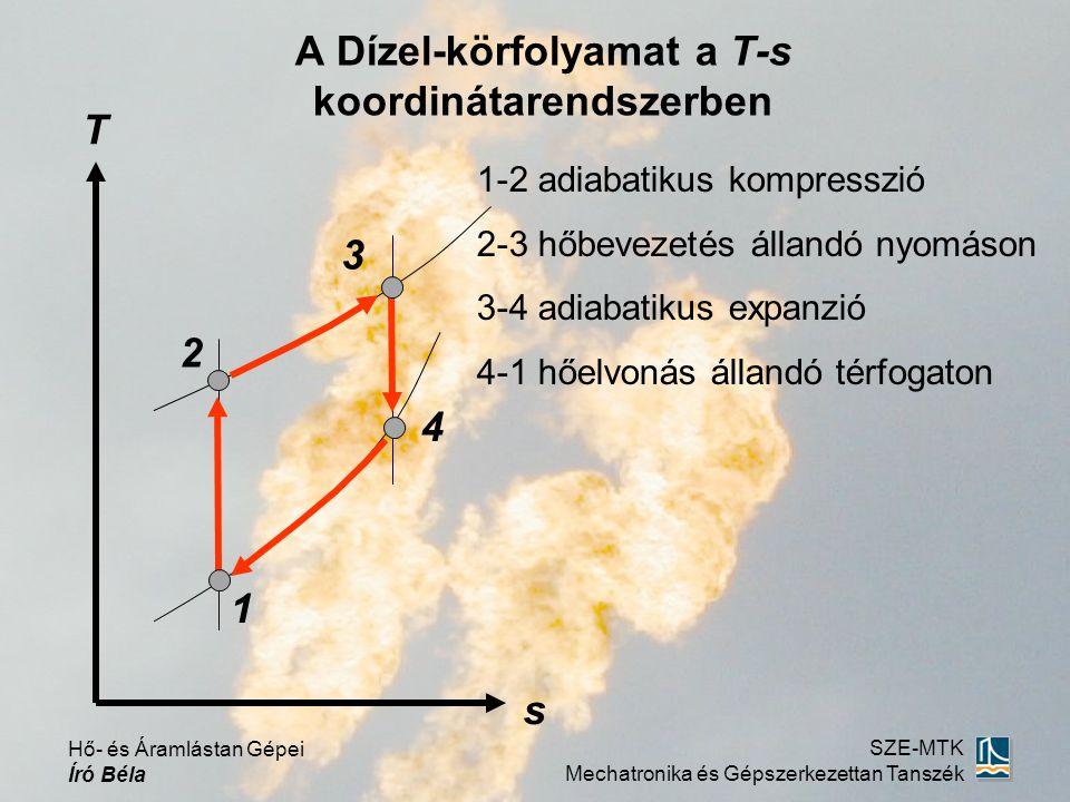 Hő- és Áramlástan Gépei Író Béla SZE-MTK Mechatronika és Gépszerkezettan Tanszék T s 1-2 adiabatikus kompresszió 2-3 hőbevezetés állandó nyomáson 3-4 adiabatikus expanzió 4-1 hőelvonás állandó térfogaton 1 4 2 (ρ=v 3 /v 2 ) előzetes expanzió 3 A Dízel-körfolyamat a T-s koordinátarendszerben