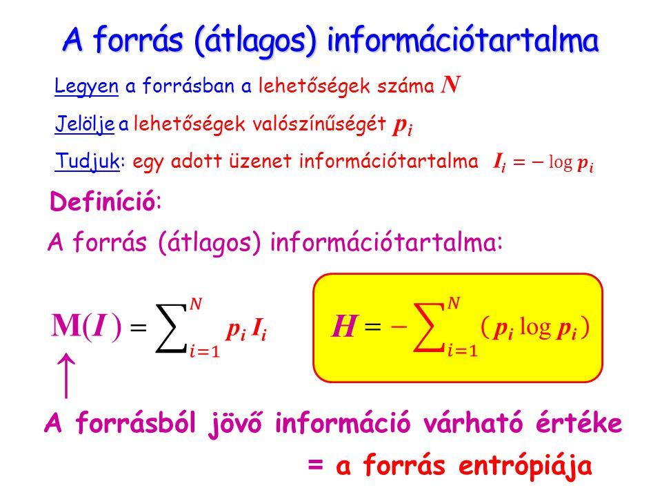 A forrás (átlagos) információtartalma Jelölje a lehetőségek valószínűségét p i Tudjuk: egy adott üzenet információtartalma A forrás (átlagos) információtartalma: Definíció: M(I )M(I ) H Legyen a forrásban a lehetőségek száma N A forrásból jövő információ várható értéke = a forrás entrópiája →