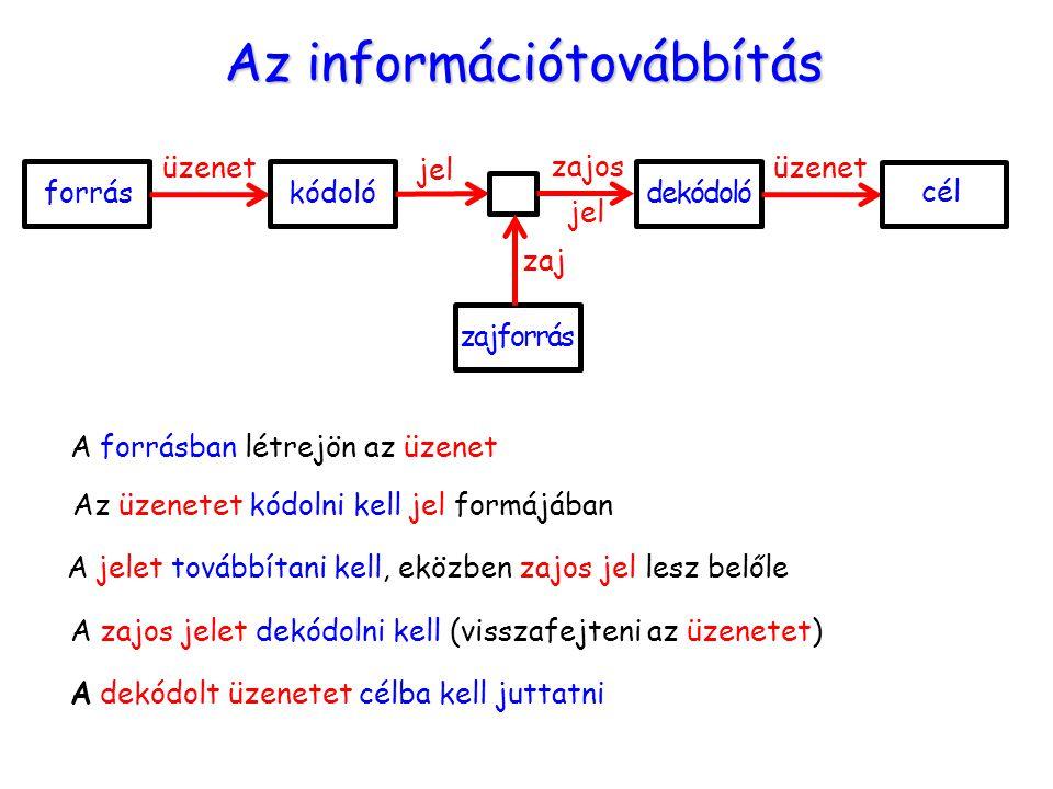 Az információtovábbítás forráskódoló üzenet jel zajos jel dekódoló üzenet cél zajforrás zaj A forrásban létrejön az üzenet Az üzenetet kódolni kell jel formájában A jelet továbbítani kell, eközben zajos jel lesz belőle A zajos jelet dekódolni kell (visszafejteni az üzenetet) A dekódolt üzenetet célba kell juttatni