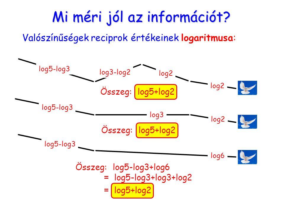 Mi méri jól az információt? Valószínűségek reciprok értékeinek logaritmusa: Összeg: log5+log2 Összeg: log5-log3+log6 = log5-log3+log3+log2 = log5+log2