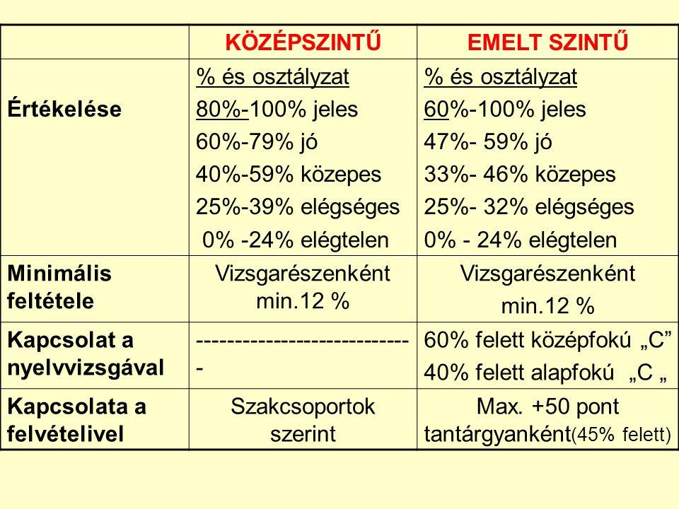 """KÖZÉPSZINTŰEMELT SZINTŰ Értékelése % és osztályzat 80%-100% jeles 60%-79% jó 40%-59% közepes 25%-39% elégséges 0% -24% elégtelen % és osztályzat 60%-100% jeles 47%- 59% jó 33%- 46% közepes 25%- 32% elégséges 0% - 24% elégtelen Minimális feltétele Vizsgarészenként min.12 % Vizsgarészenként min.12 % Kapcsolat a nyelvvizsgával ---------------------------- - 60% felett középfokú """"C 40% felett alapfokú """"C """" Kapcsolata a felvételivel Szakcsoportok szerint Max."""