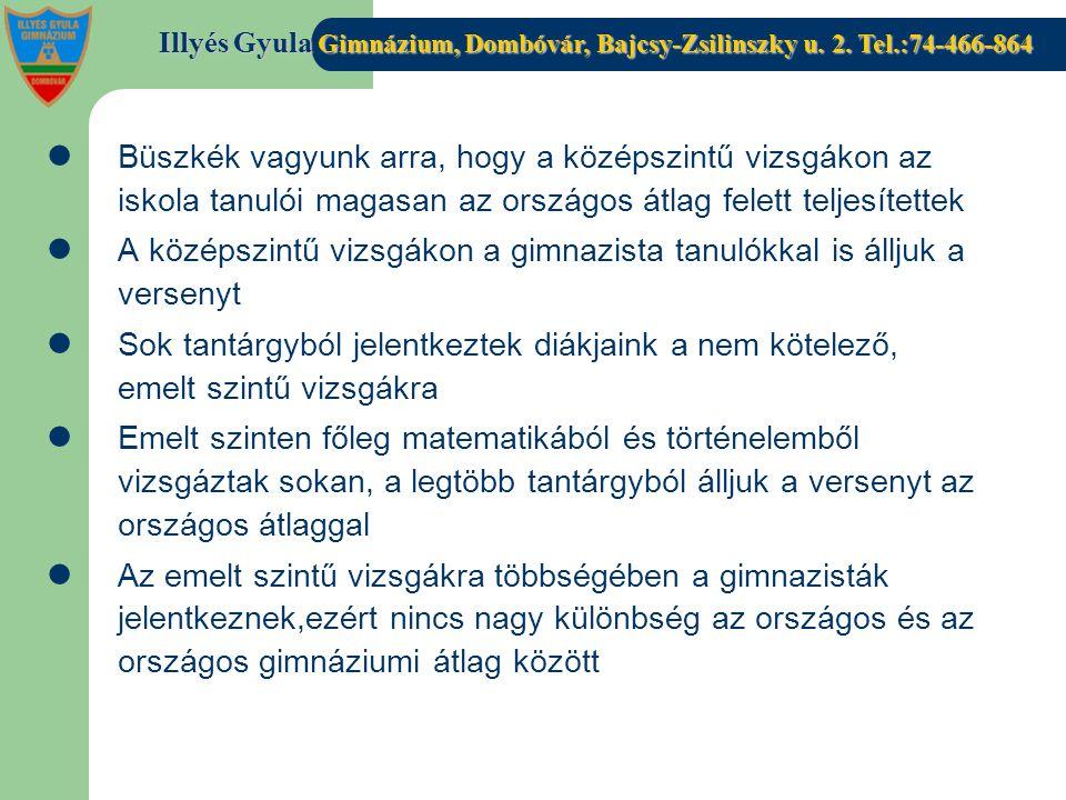 Illyés Gyula Gimnázium, Dombóvár, Bajcsy-Zsilinszky u. 2. Tel.:74-466-864 Büszkék vagyunk arra, hogy a középszintű vizsgákon az iskola tanulói magasan