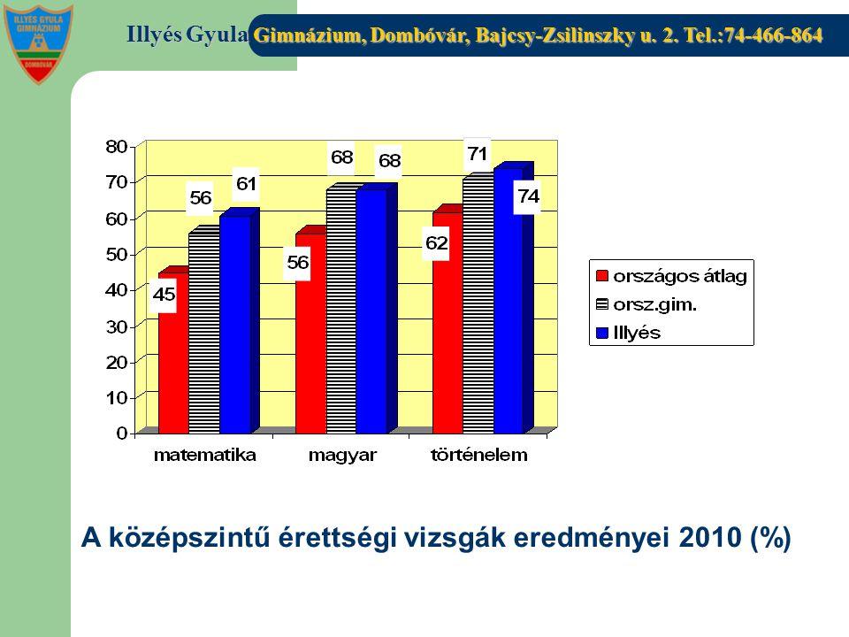 Illyés Gyula Gimnázium, Dombóvár, Bajcsy-Zsilinszky u. 2. Tel.:74-466-864 A középszintű érettségi vizsgák eredményei 2010 (%)