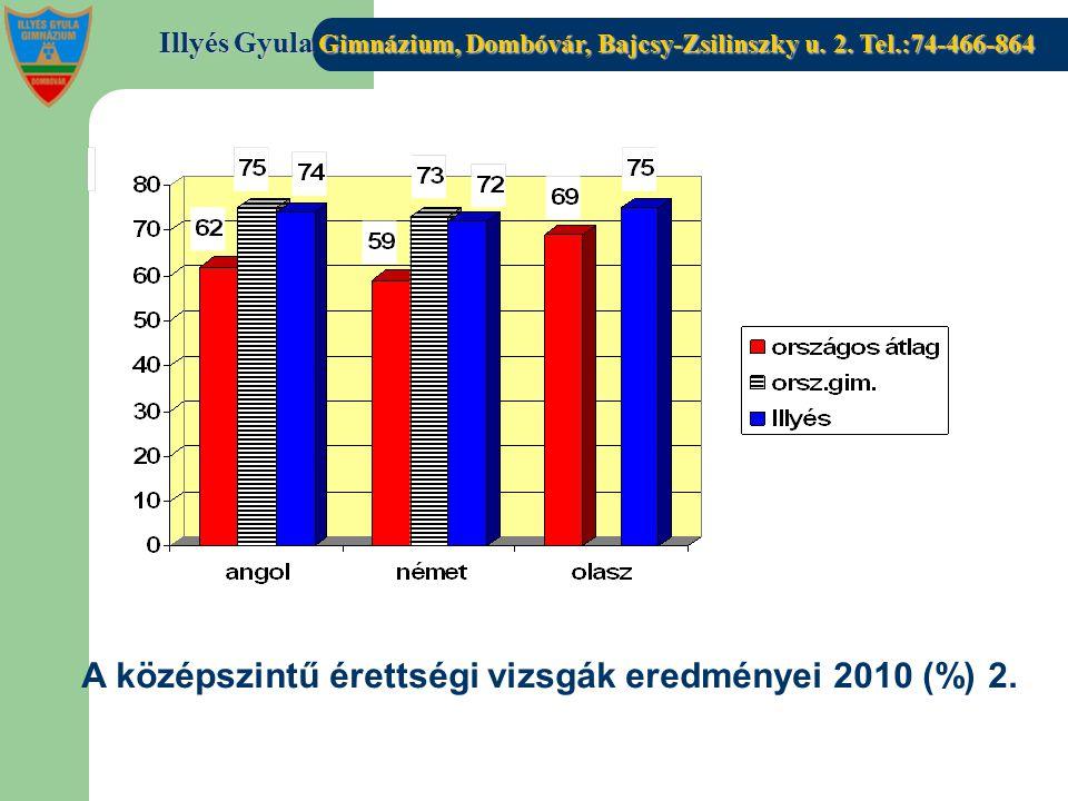 Illyés Gyula Gimnázium, Dombóvár, Bajcsy-Zsilinszky u. 2. Tel.:74-466-864 A középszintű érettségi vizsgák eredményei 2010 (%) 2.