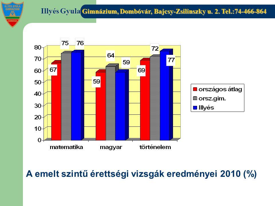 Illyés Gyula Gimnázium, Dombóvár, Bajcsy-Zsilinszky u. 2. Tel.:74-466-864 A emelt szintű érettségi vizsgák eredményei 2010 (%)